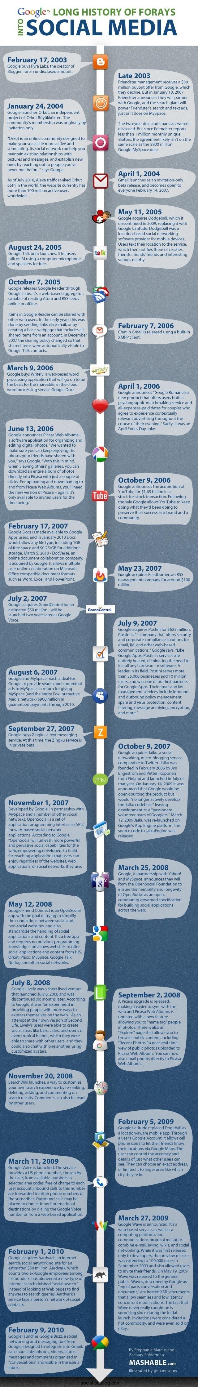 Die Geschichte von Google und Social Media